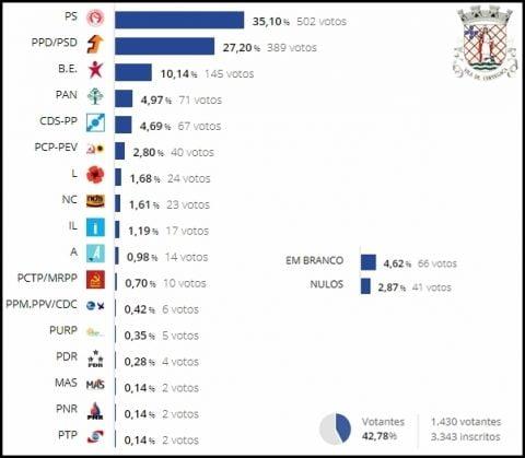 Resultados Eleições Europeias 2019